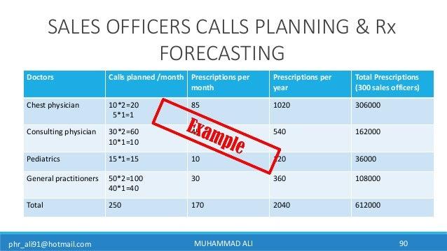 phr_ali91@hotmail.com Doctors Calls planned /month Prescriptions per month Prescriptions per year Total Prescriptions (300...