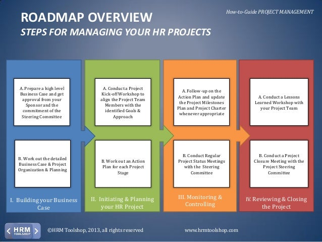 Project management how to manage hr projects efficiently for Project management manual template