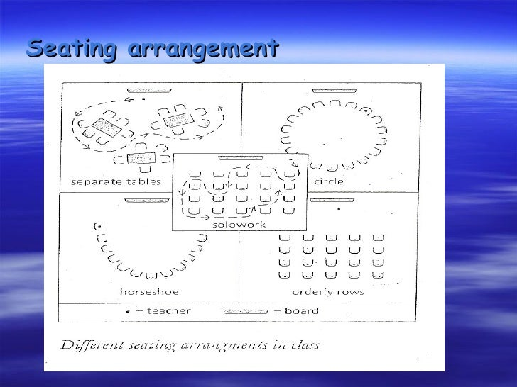 Z Arrangement Classroom Design Disadvantages ~ How to manage teaching and learning