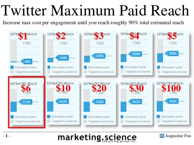 Twitter Maximum Paid Reach Increase max cost per engagement until you reach roughly 90% total estimated reach Augustine Fo...
