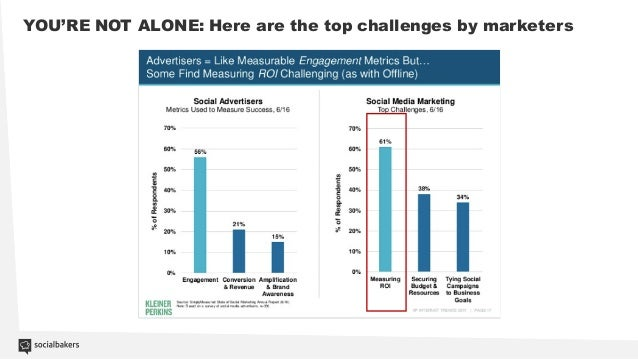 How to measure and improve your social media roi Slide 3