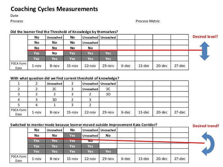 Coaching Cycles MeasurementsDateProcess                                                                  Process MetricDid...