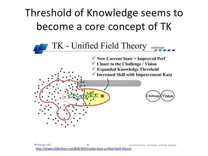 Threshold of Knowledge seems to  become a core concept of TK  http://www.slideshare.net/BillCW3/toyota-kata-unified-field-...