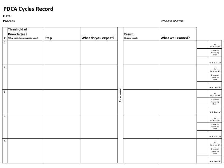 PDCA Cycles RecordDateProcess                                                                                            P...