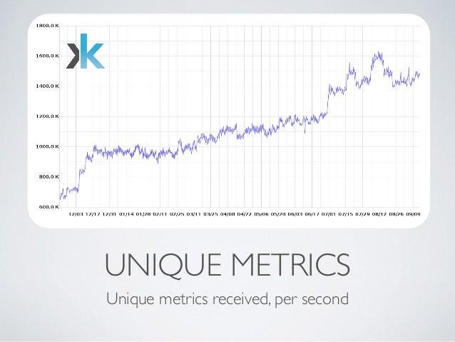 UNIQUE METRICS  Unique metrics received, per second