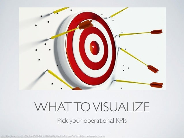 WHAT TO VISUALIZE  Pick your operational KPIs  http://1.bp.blogspot.com/-nrB1A9hamEk/UVZui_JUG1I/AAAAAAAAAdI/zGqHuanZNVU/s...