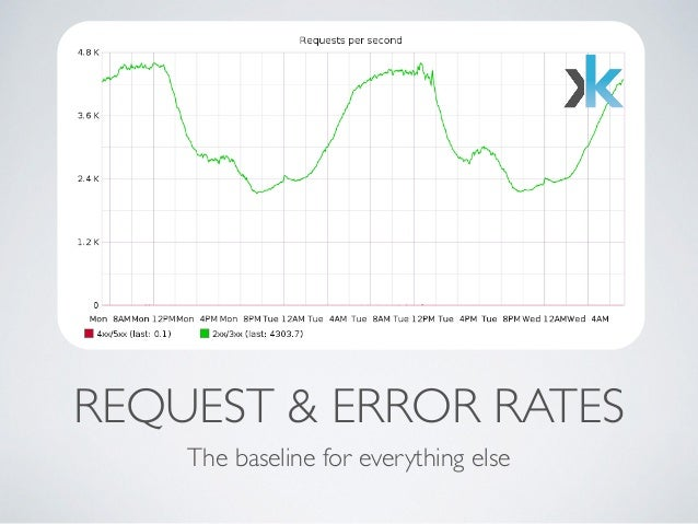 REQUEST & ERROR RATES  The baseline for everything else
