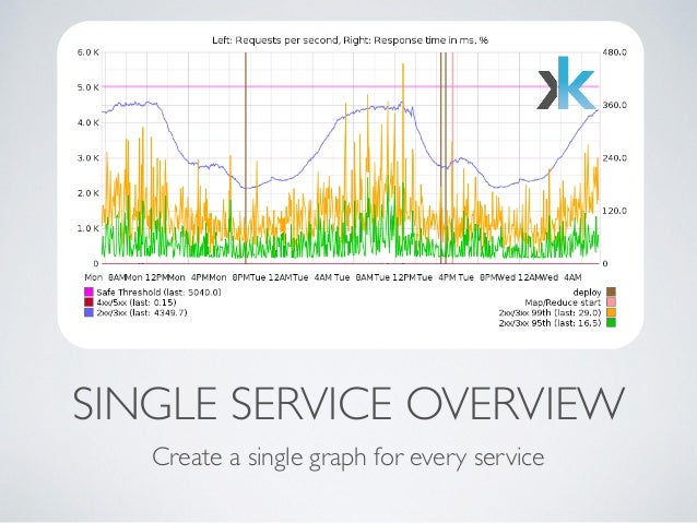 SINGLE SERVICE OVERVIEW  Create a single graph for every service