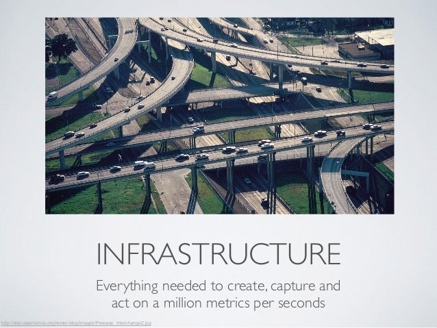 INFRASTRUCTURE  Everything needed to create, capture and  act on a million metrics per seconds  http://discussamerica.org/...