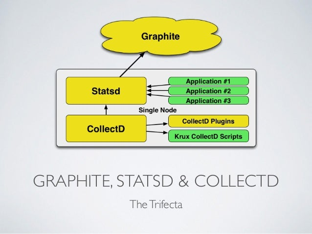 GRAPHITE, STATSD & COLLECTD  The Trifecta