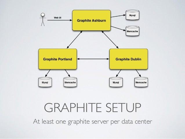 GRAPHITE SETUP  At least one graphite server per data center