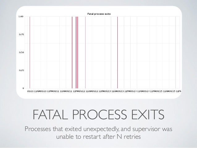 FATAL PROCESS EXITS  Processes that exited unexpectedly, and supervisor was  unable to restart after N retries