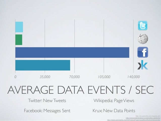 0 35,000 70,000 105,000 140,000  AVERAGE DATA EVENTS / SEC  http://investor.fb.com/results.cfm  Twitter: New Tweets Wikipe...