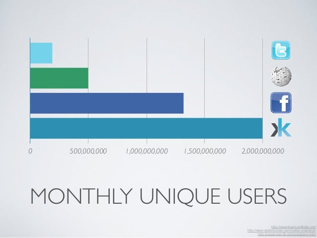0 500,000,000 1,000,000,000 1,500,000,000 2,000,000,000  MONTHLY UNIQUE USERS  http://reportcard.wmflabs.org/  http://www....