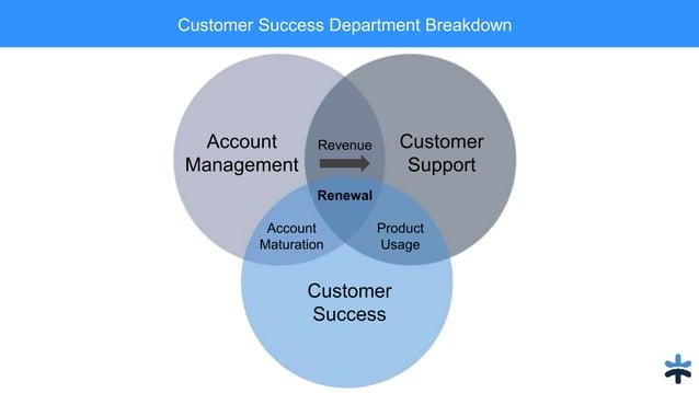 Customer Success Department Breakdown Account Management Customer Support Customer Success Revenue Account Maturation Rene...