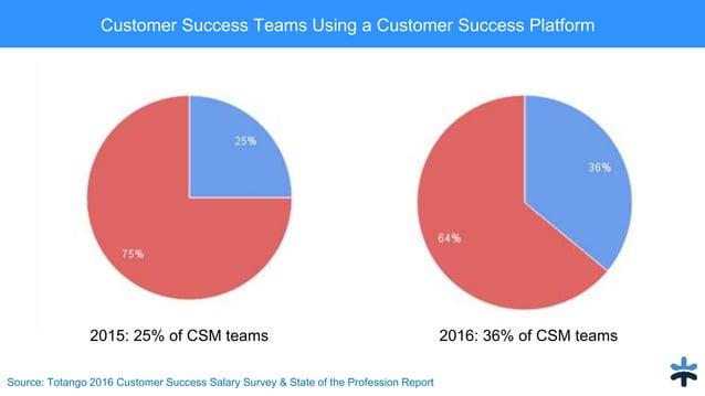 Source: Totango 2016 Customer Success Salary Survey & State of the Profession Report Customer Success Teams Using a Custom...