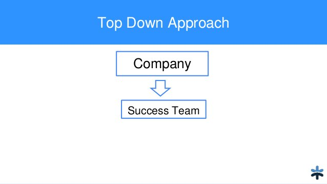Top Down Approach Company Success Team