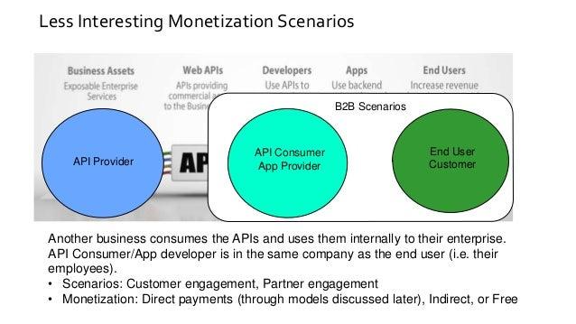 APIdays Zurich 2019 - Governance, Business models and API