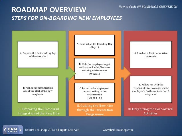 Onboarding & Orientation - How To On-Board New Employees. A Manual Fo…