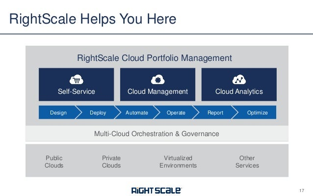 How To Operate In The Cloud Using Servicenow Rightscale