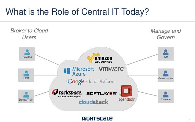 How to Operate in the Cloud Using ServiceNow, RightScale and More