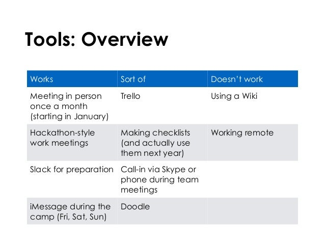 Tools: Overview Works Sort of Doesn't work Meeting in person once a month (starting in January) Trello Using a Wiki Hackat...