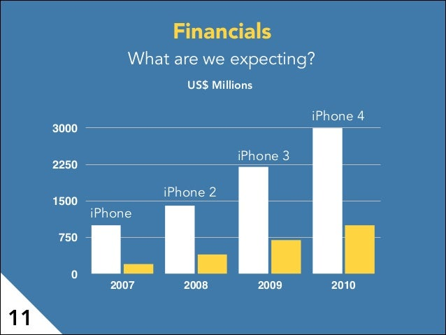 Financials What are we expecting? 0 750 1500 2250 3000 2007 2008 2009 2010 US$ Millions 11 iPhone iPhone 2 iPhone 3 iPhone...