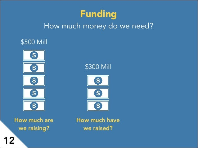 Funding How much money do we need? $500 Mill How much are we raising? How much have we raised? $300 Mill 12