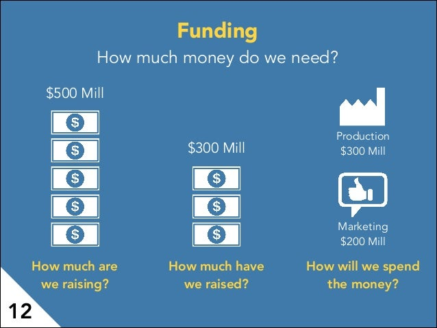 Funding How much money do we need? $500 Mill How much are we raising? How much have we raised? How will we spend the money...