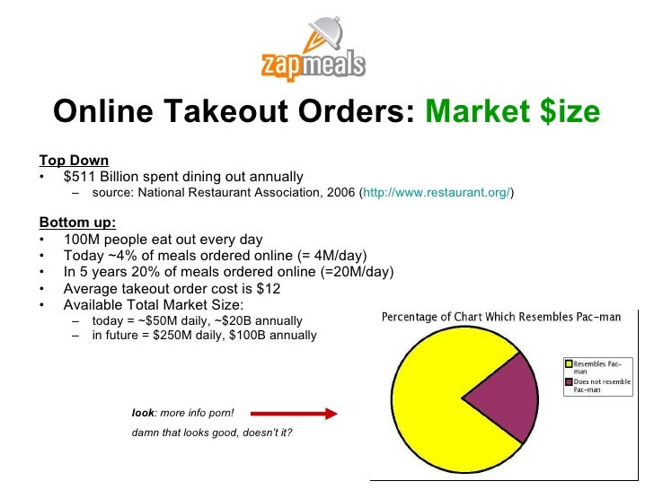 Online Takeout Orders:  Market $ize <ul><li>Top Down </li></ul><ul><li>$511 Billion spent dining out annually </li></ul><u...