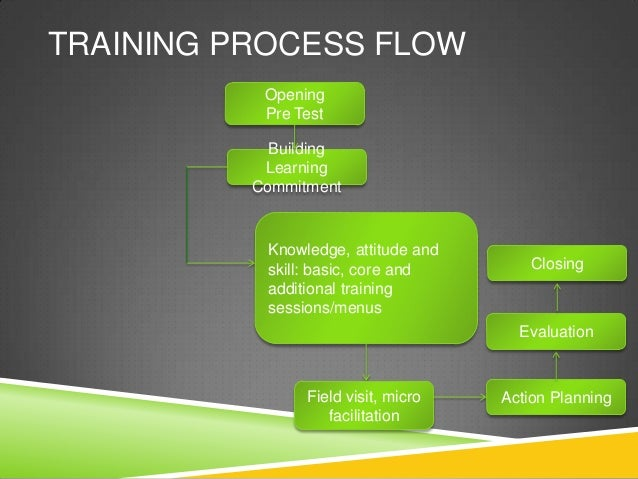 TRAINING PROCESS FLOW           Opening           Pre Test            Building           Learning          Commitment     ...