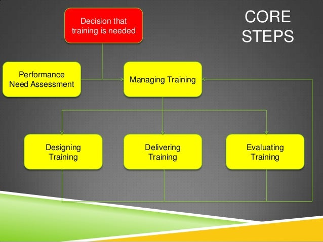 Decision that                    CORE              training is needed                                                  STE...