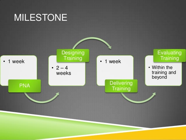 MILESTONE               Designing                       Evaluating                Training                        Training...