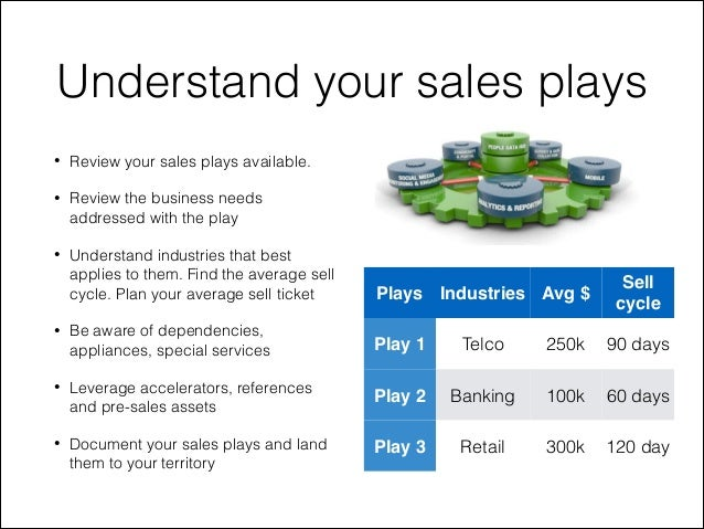 How to plan your sales territory – Sales Territory Business Plan