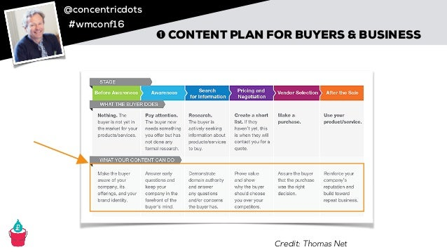 @concentricdots #wmconf16 Credit: Thomas Net ➊ CONTENT PLAN FOR BUYERS & BUSINESS