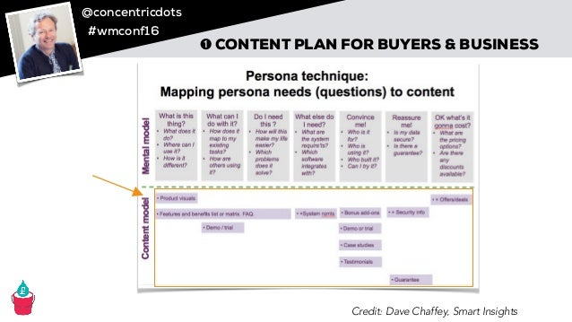 @concentricdots #wmconf16 ➊ CONTENT PLAN FOR BUYERS & BUSINESS Credit: Dave Chaffey, Smart Insights
