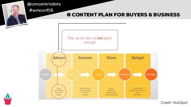 @concentricdots #wmconf16 ➊ CONTENT PLAN FOR BUYERS & BUSINESS This, on its own, is not good enough! Credit: HubSpot