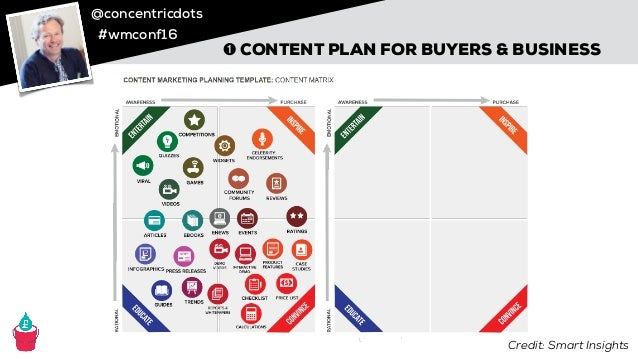 @concentricdots #wmconf16 ➊ CONTENT PLAN FOR BUYERS & BUSINESS Credit: Smart Insights