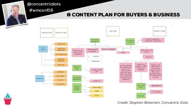 @concentricdots #wmconf16 CLEAN IT COM Credit: Stephen Bateman, Concentric Dots ➊ CONTENT PLAN FOR BUYERS & BUSINESS