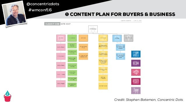 @concentricdots #wmconf16 ➊ CONTENT PLAN FOR BUYERS & BUSINESS