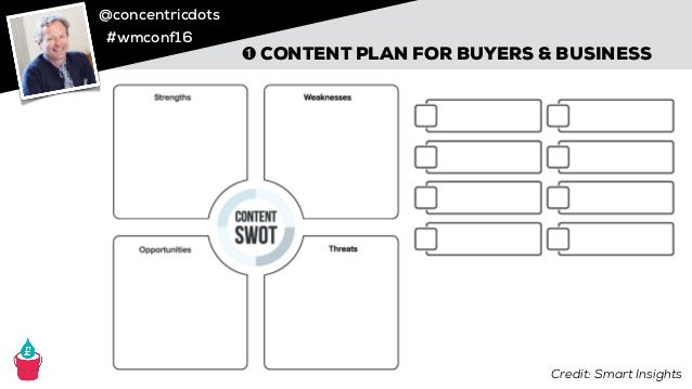 @concentricdots #wmconf16 @watertightmkg IN THIS SESSION ➊ A content plan that's right for your buyers & your business ➋ A...