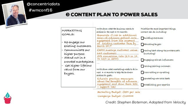 @concentricdots #wmconf16 @watertightmkg WHAT WE COVERED IN THIS SESSION ➊ A content plan that's right for your buyers & y...