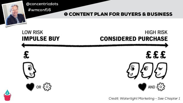 @concentricdots #wmconf16 ➊ CONTENT PLAN FOR BUYERS & BUSINESS Credit: Watertight Marketing - See Chapter 1