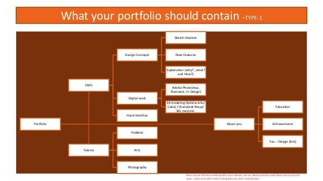 How to create a portfolio for M Design Admission