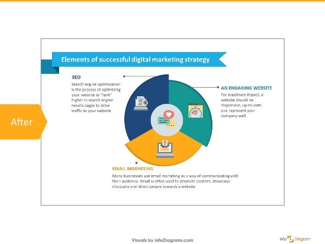 How to Create Modern Digital, Marketing & Media PPT Slides