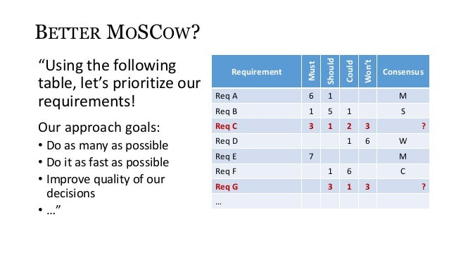How to prioritize requirements better and faster for Table moscow