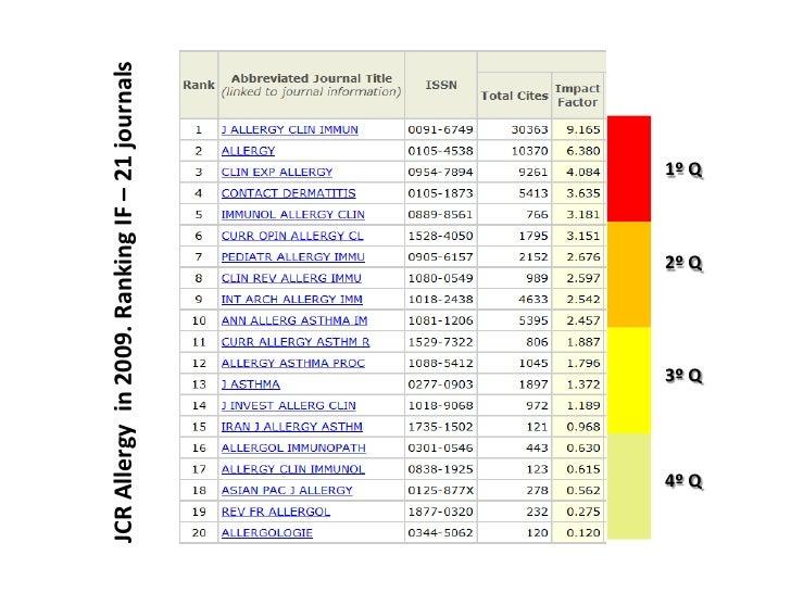 JCR Allergy in 2009. Ranking IF – 21 journals    4º Q              3º Q                         2º Q                      ...
