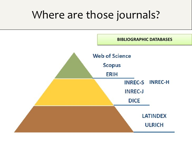 Where are those journals?                BIBLIOGRAPHIC DATABASES                             INREC-H