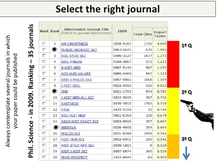 Select the right journalBEWARE: Read the journal's scope carefully