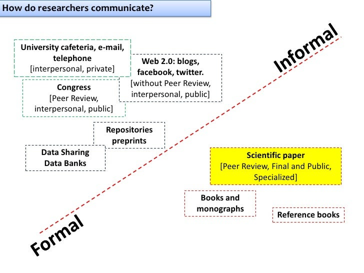 How do researchers communicate?   University cafeteria, e-mail,            telephone                 Web 2.0: blogs,     [...